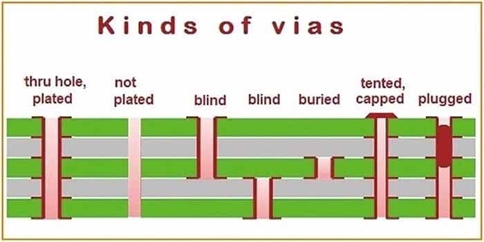 Different PCB Vias