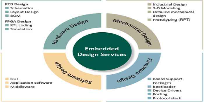 The different applications of the Embedded PCB designs