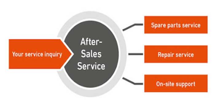 After-Sales Service of Inverter PCB
