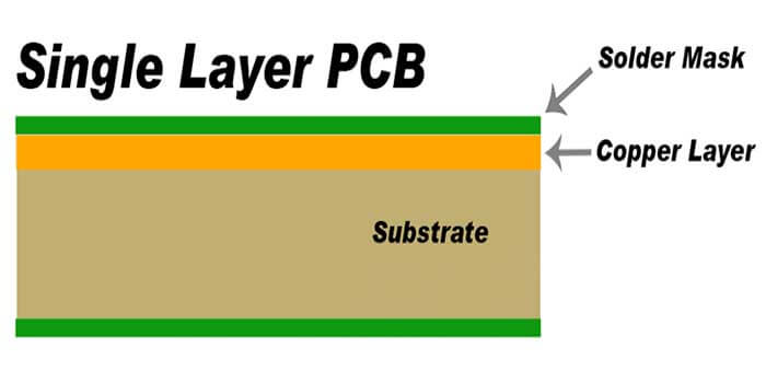 Single layer motherboard PCB