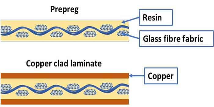 Two different materials for Isola PCB- prepreg and copper-clad laminate