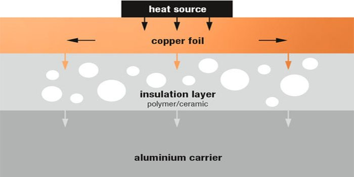 IMS PCB Layers