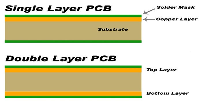 Categories of refrigerator PCB