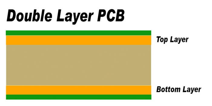 Double-layer motherboard PCB