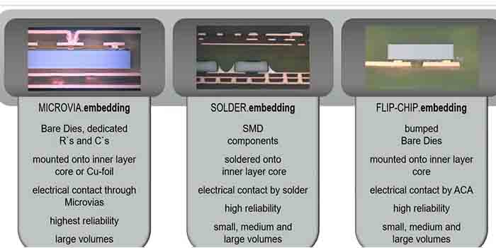 The different components of the high-tech embedded PCB