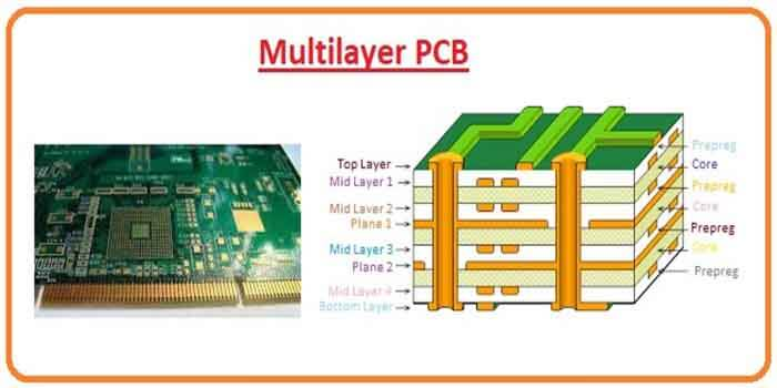 Multi Sided PCB