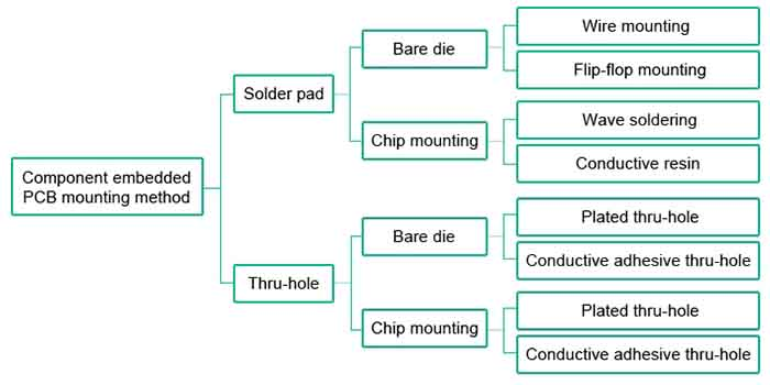 The different mounting methods of high technology embedded PCB