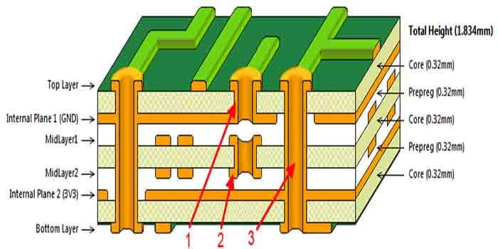 Multi Sided PCB showing Multiple Layers