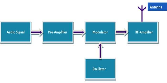 Transmitter PCB Operation Block diagram