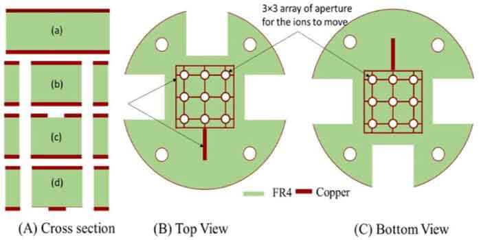 Process for Fabricating 2 Oz Copper PCBs