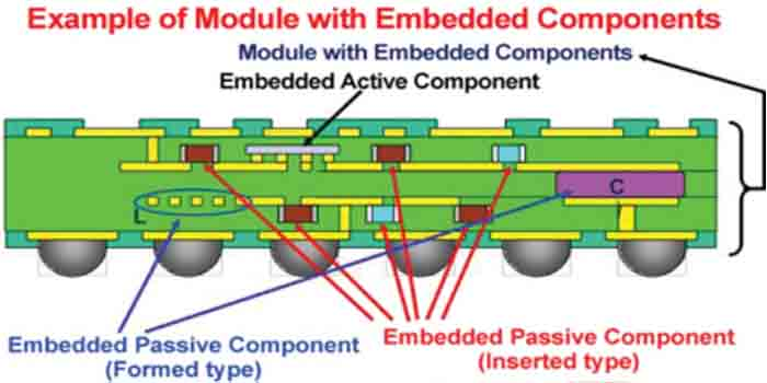 The different types of the Embedded PCB components