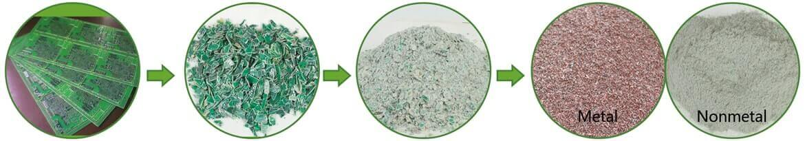 Recycling of refrigerator PCBs