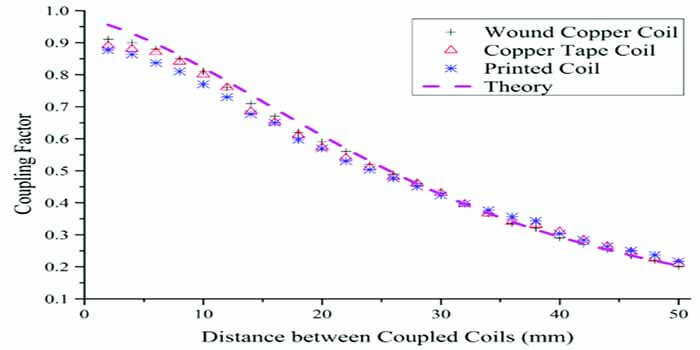 Coupling Factor VS Distance Between Coupled Coils