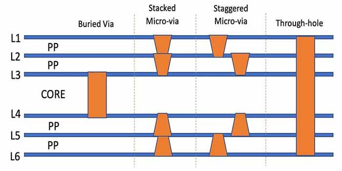 Kingboard PCB Sequential Lamination