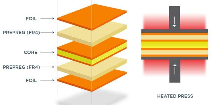 Orange PCB Layers Stack-Up