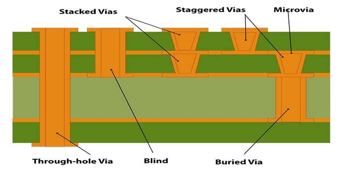 Types Of Vias For 8 layer PCB
