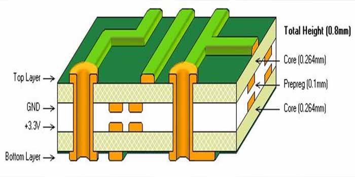 Sensor PCB Stack-up