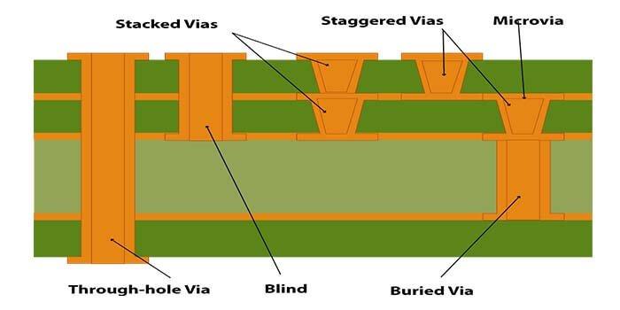 Types Of Vias