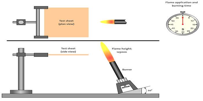 UL 94 Flammability Test