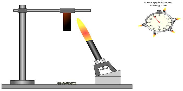 PCB Flammability Test