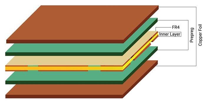 Sensor PCB Lamination Process