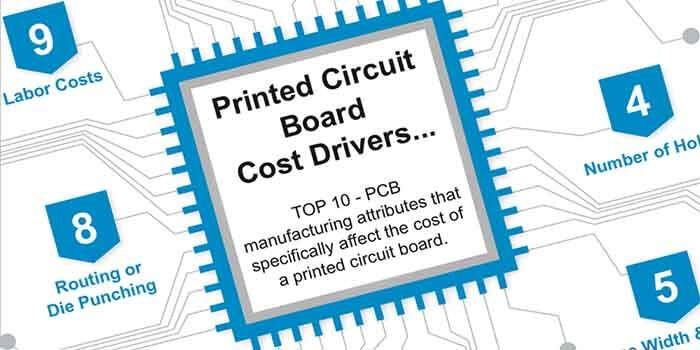 Cost of Purple PCB