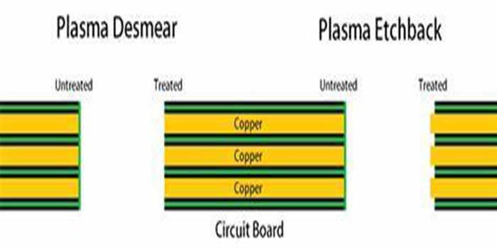 Desmearing process in ventec PCB