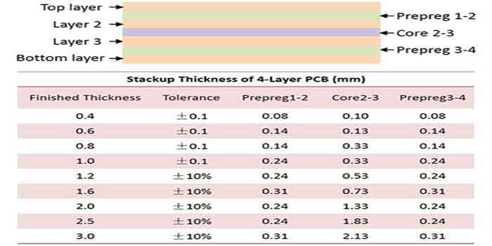 Thickness chart of a Ventec PCB