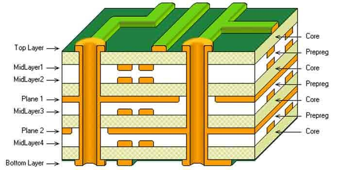 Component Arrangement Of 8 layer PCB