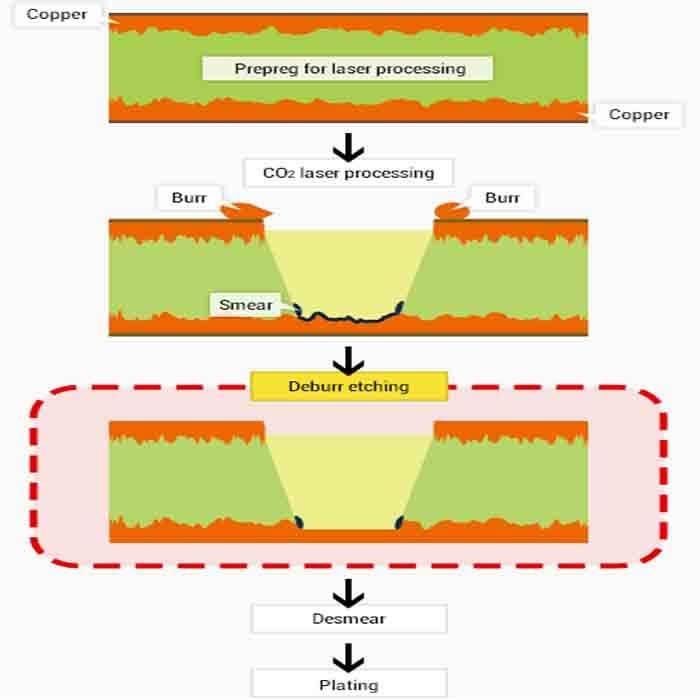 Copper surface treatment for ventec PCB