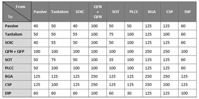List Of PCB Pitch Types And Their Distances
